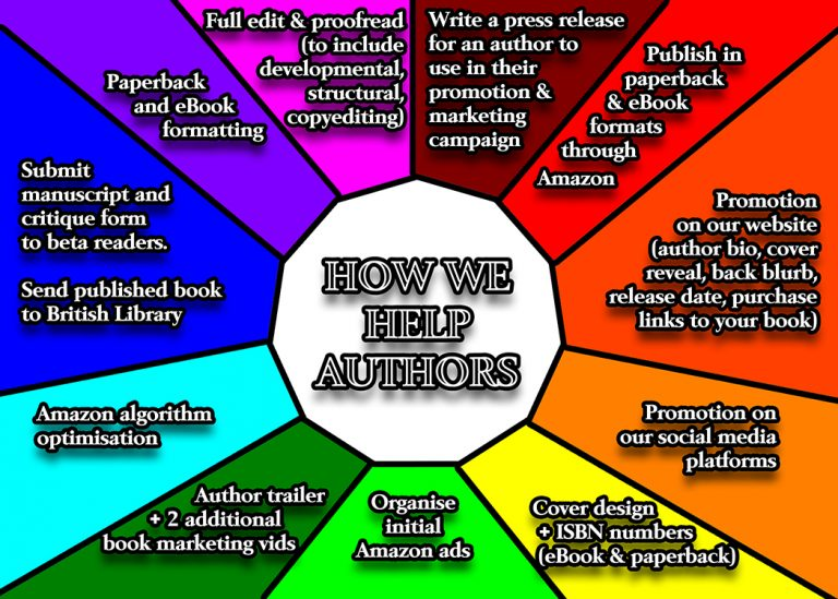What Whisper Publishing does for their authors