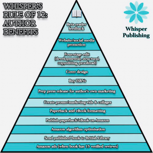 Whisper Publishing, what we do for our authors
